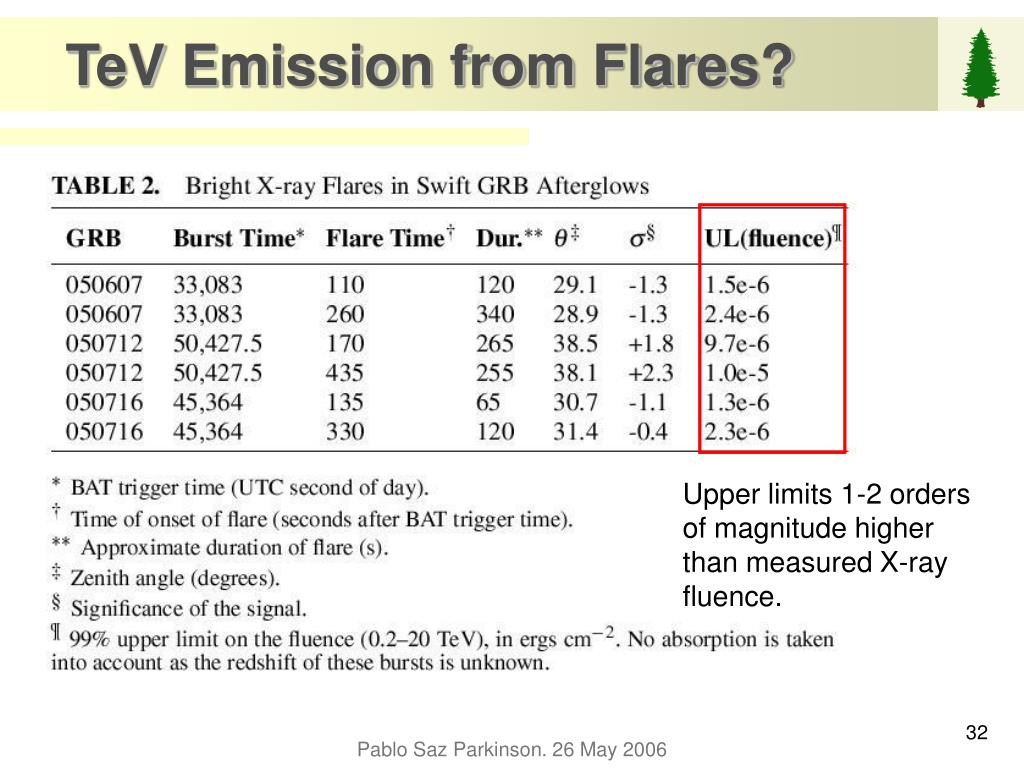 TeV Emission from Flares?