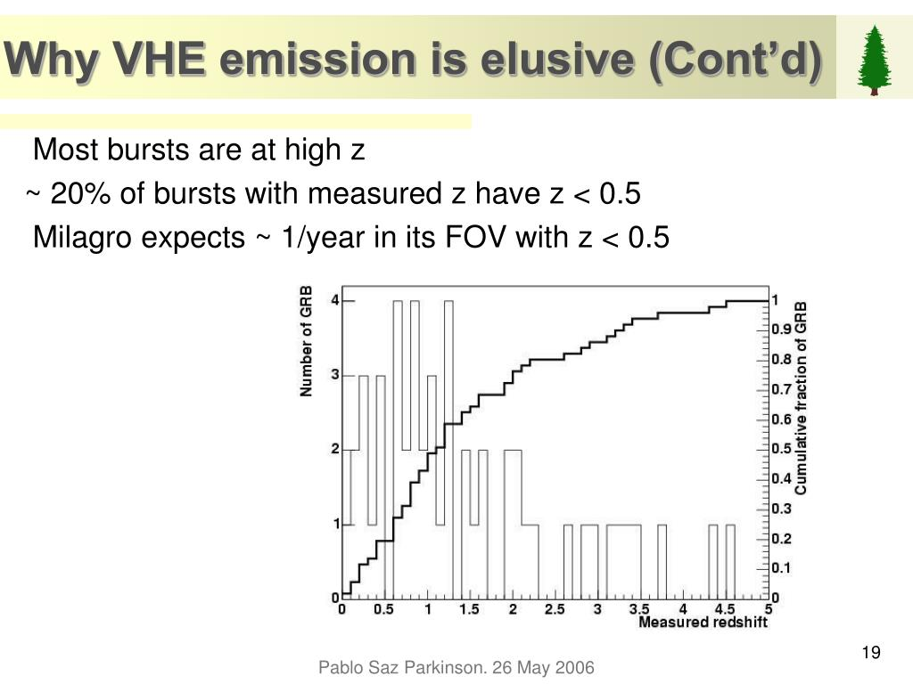 Why VHE emission is elusive (Cont'd)
