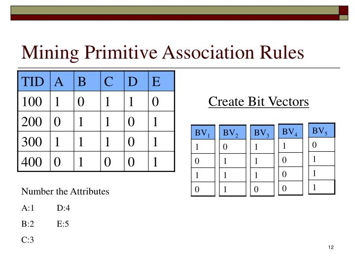 Mining Primitive Association Rules
