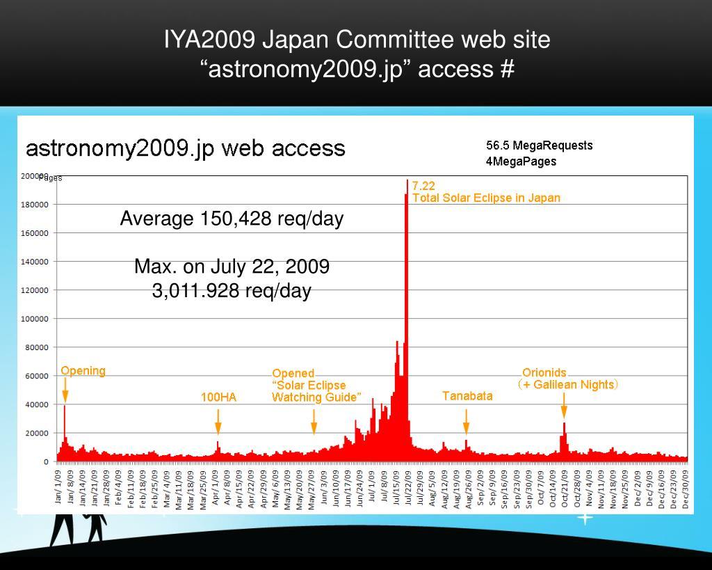 "IYA2009 Japan Committee web site ""astronomy2009.jp"" access #"