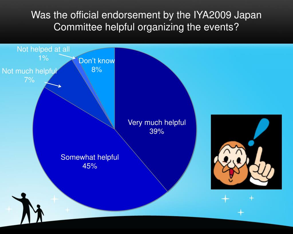 Was the official endorsement by the IYA2009 Japan Committee helpful organizing the events?
