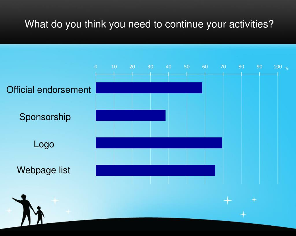 What do you think you need to continue your activities?