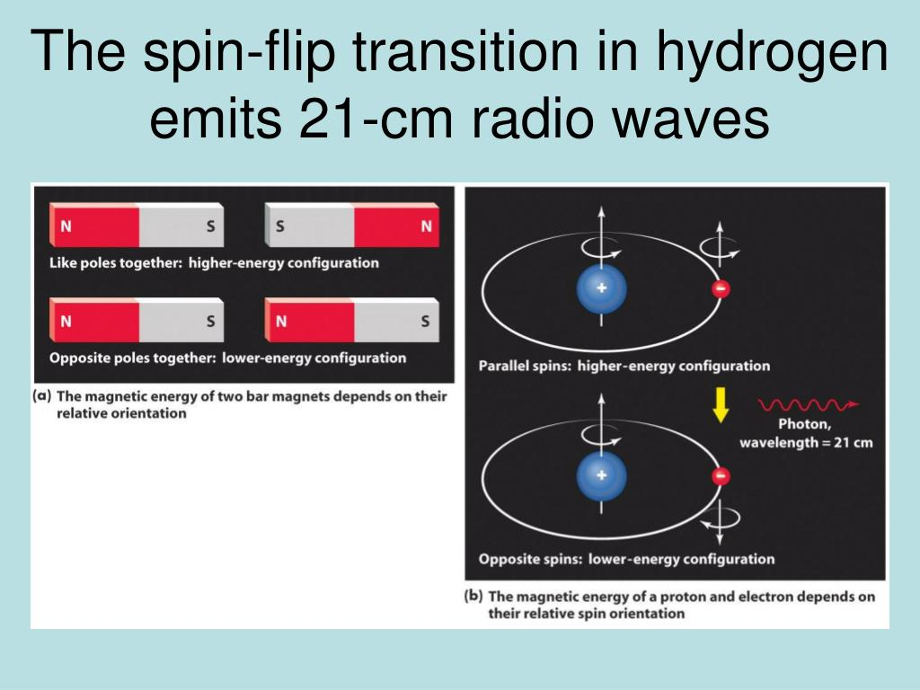 The spin-flip transition in hydrogen emits 21-cm radio waves