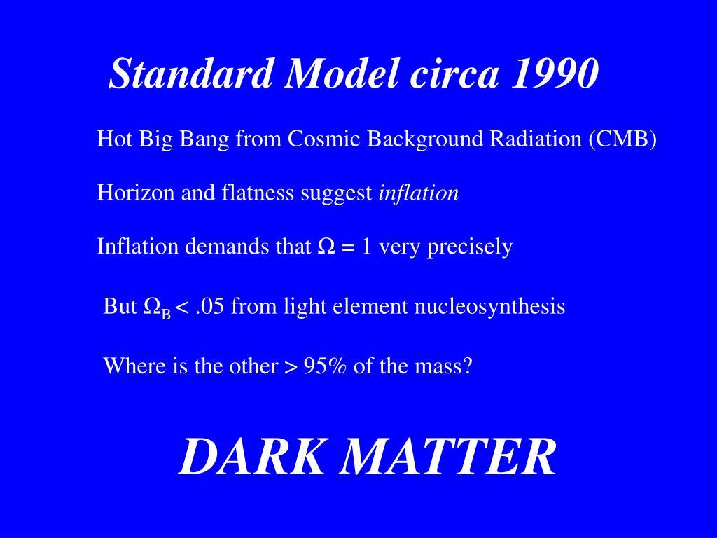 Standard Model circa 1990