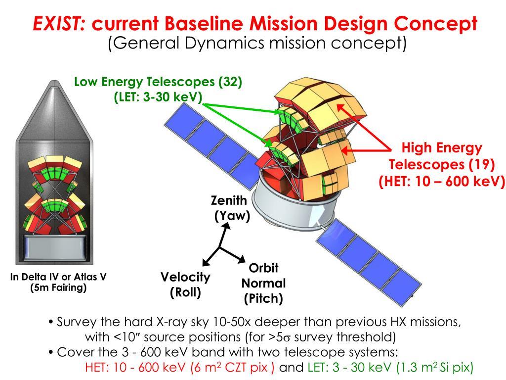 Low Energy Telescopes (32)