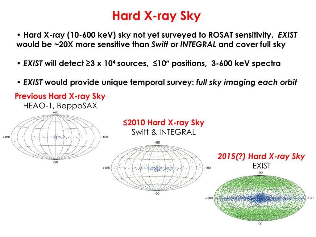 Hard X-ray Sky