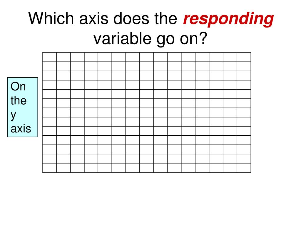 Which axis does the