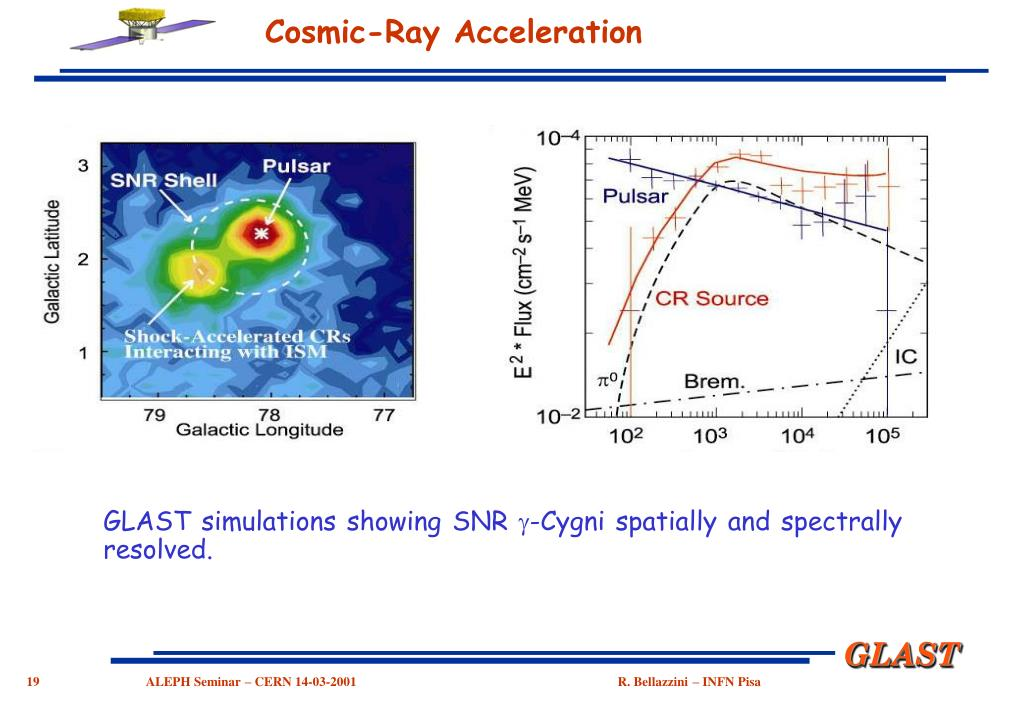 Cosmic-Ray Acceleration