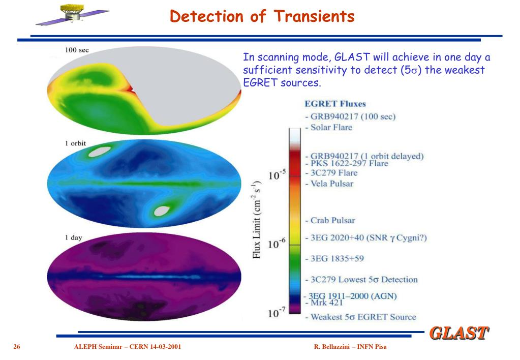 Detection of Transients
