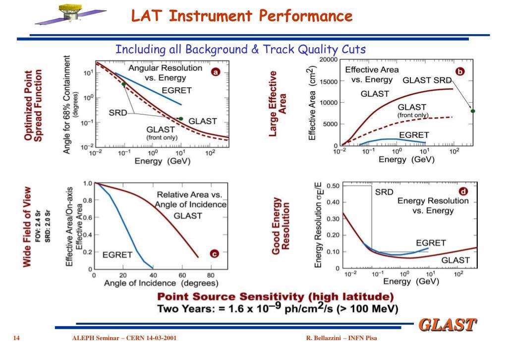 LAT Instrument Performance
