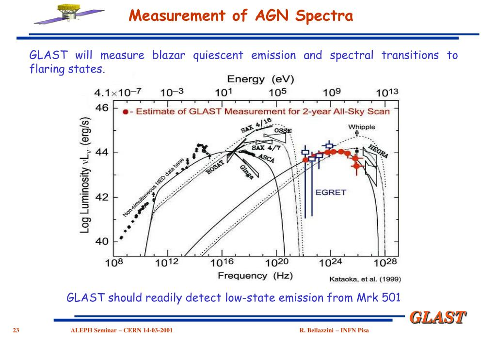 Measurement of AGN Spectra