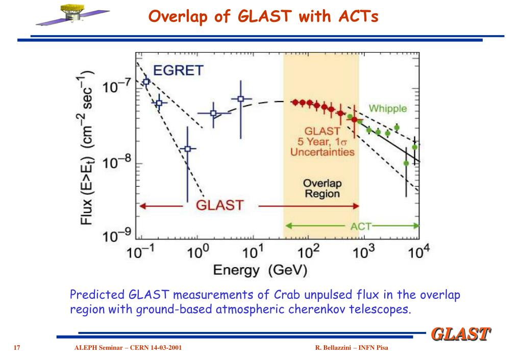 Predicted GLAST measurements of Crab unpulsed flux in the overlap region with ground-based atmospheric cherenkov telescopes.