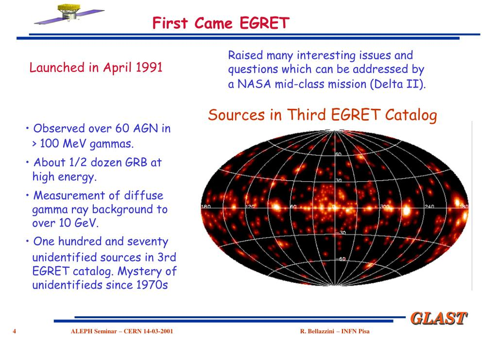 Sources in Third EGRET Catalog