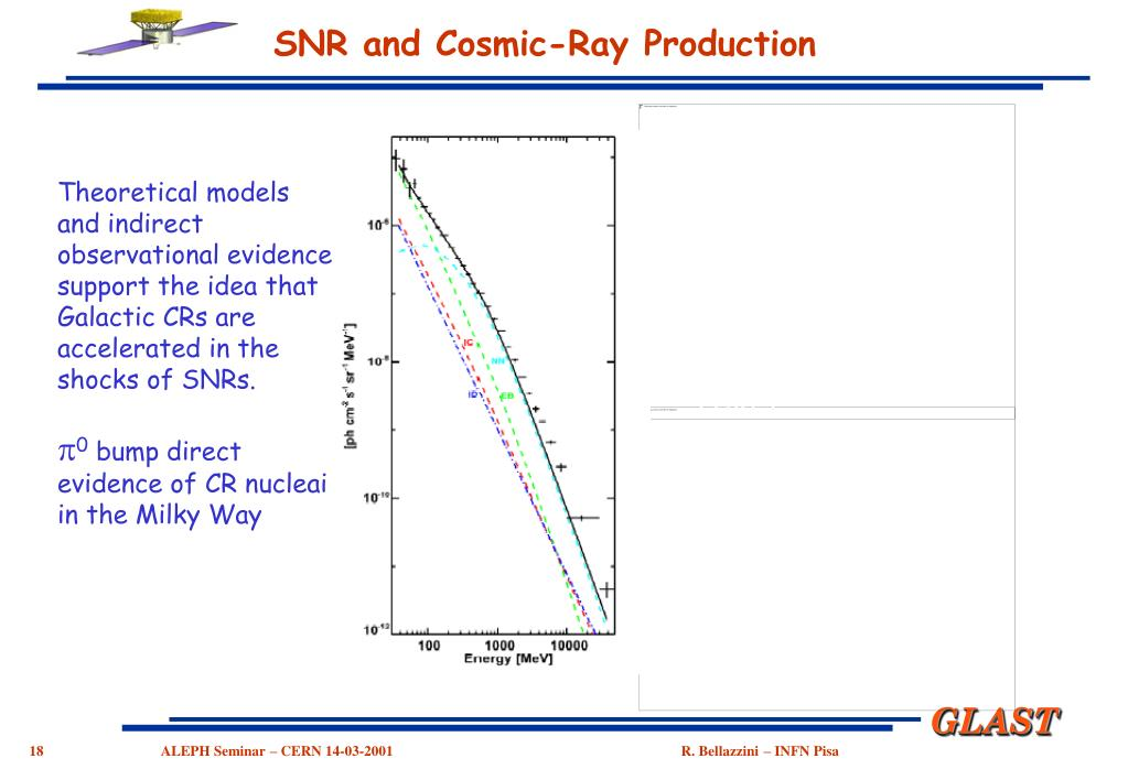 SNR and Cosmic-Ray Production