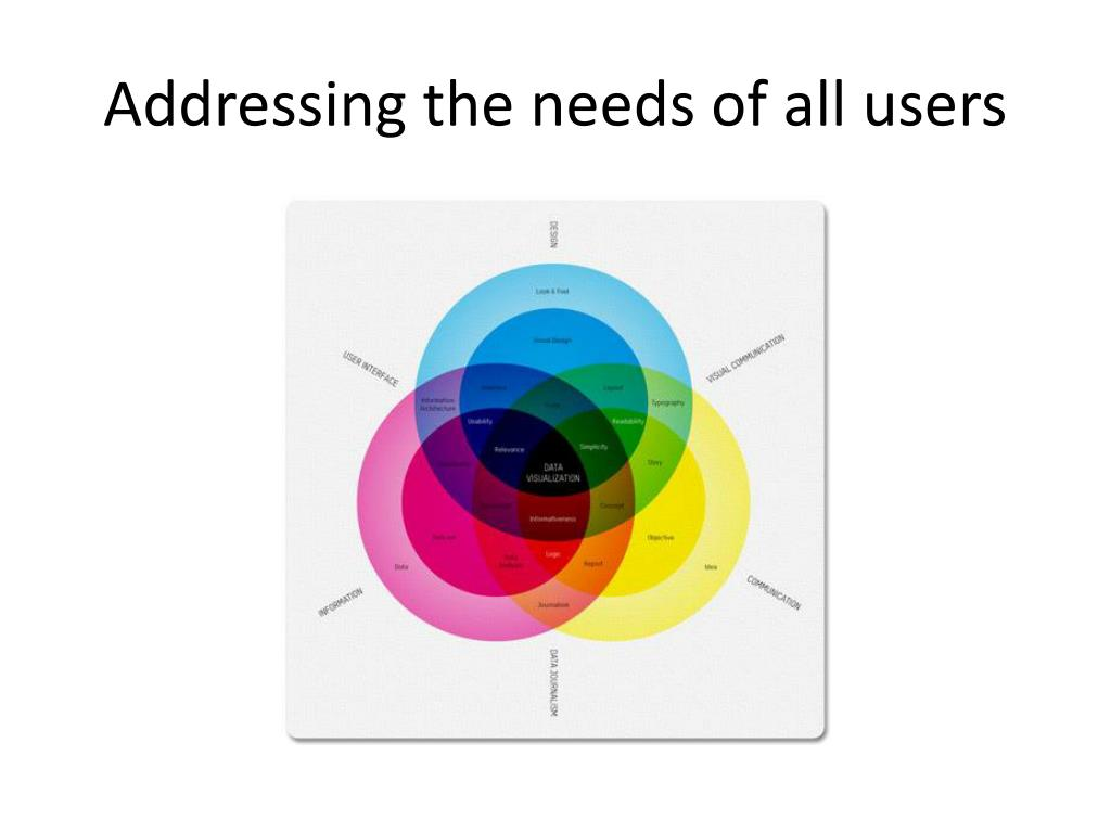 Addressing the needs of all users