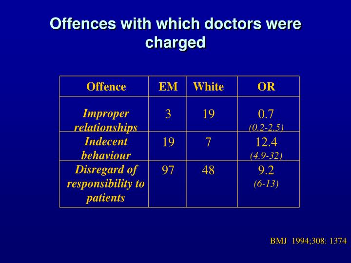 Offences with which doctors were charged