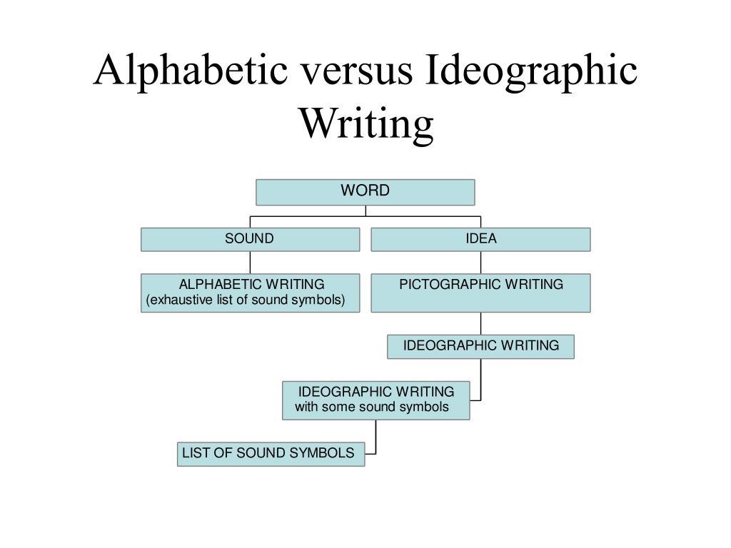 Alphabetic versus Ideographic Writing