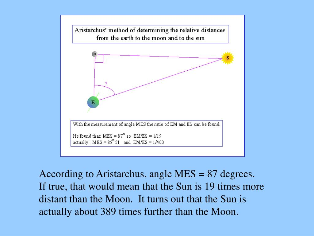 According to Aristarchus, angle MES = 87 degrees.