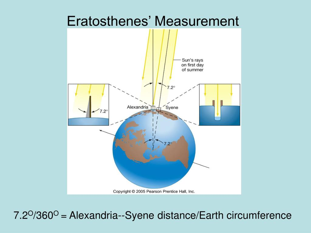 Eratosthenes' Measurement