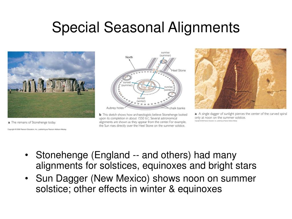 Special Seasonal Alignments
