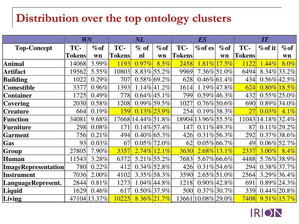 Distribution over the top ontology clusters