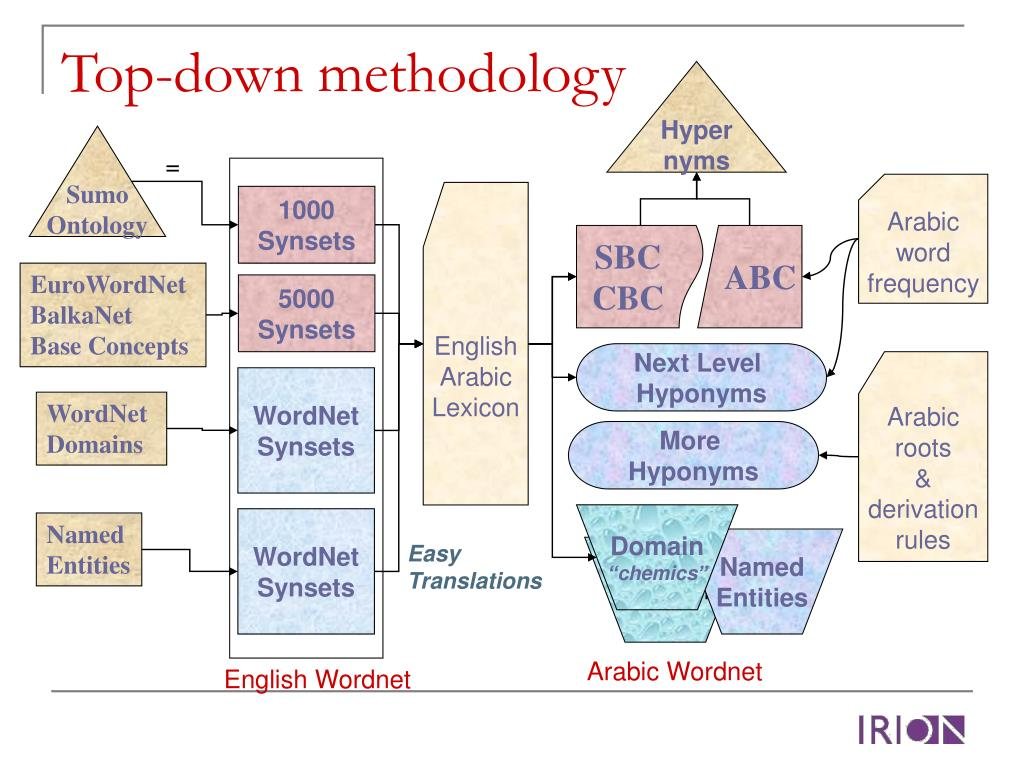 Top-down methodology