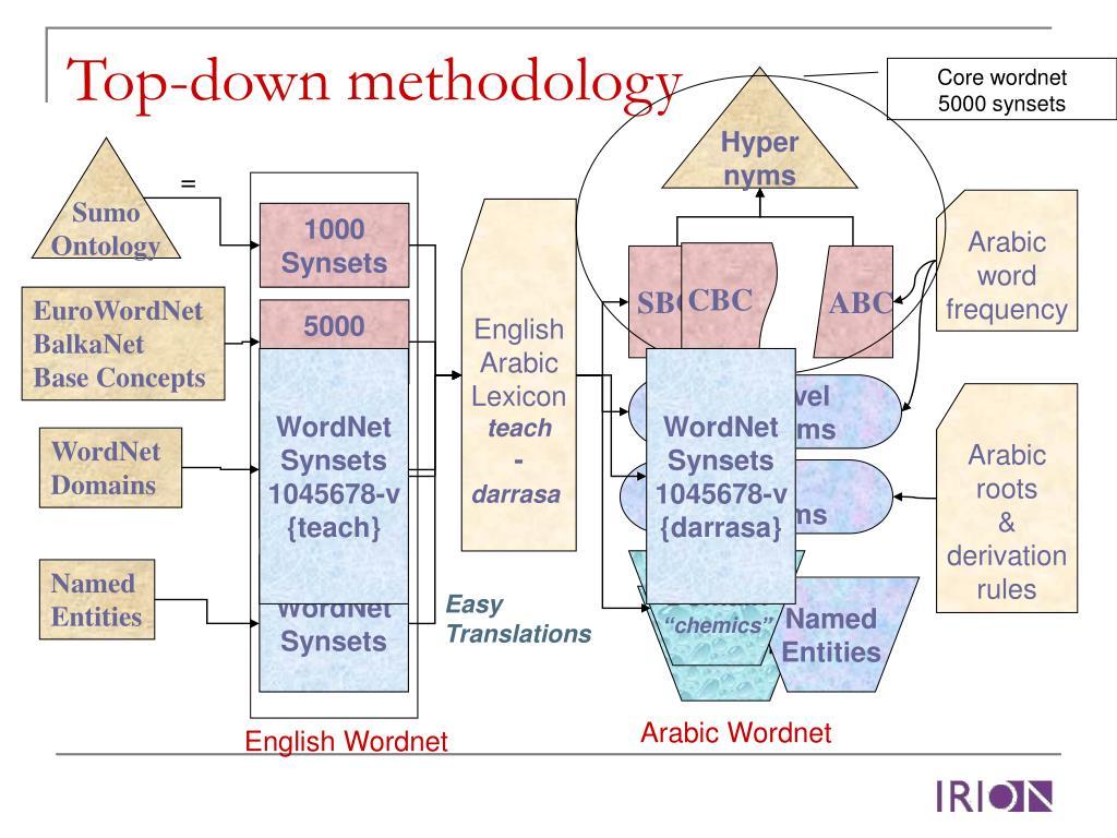 Core wordnet