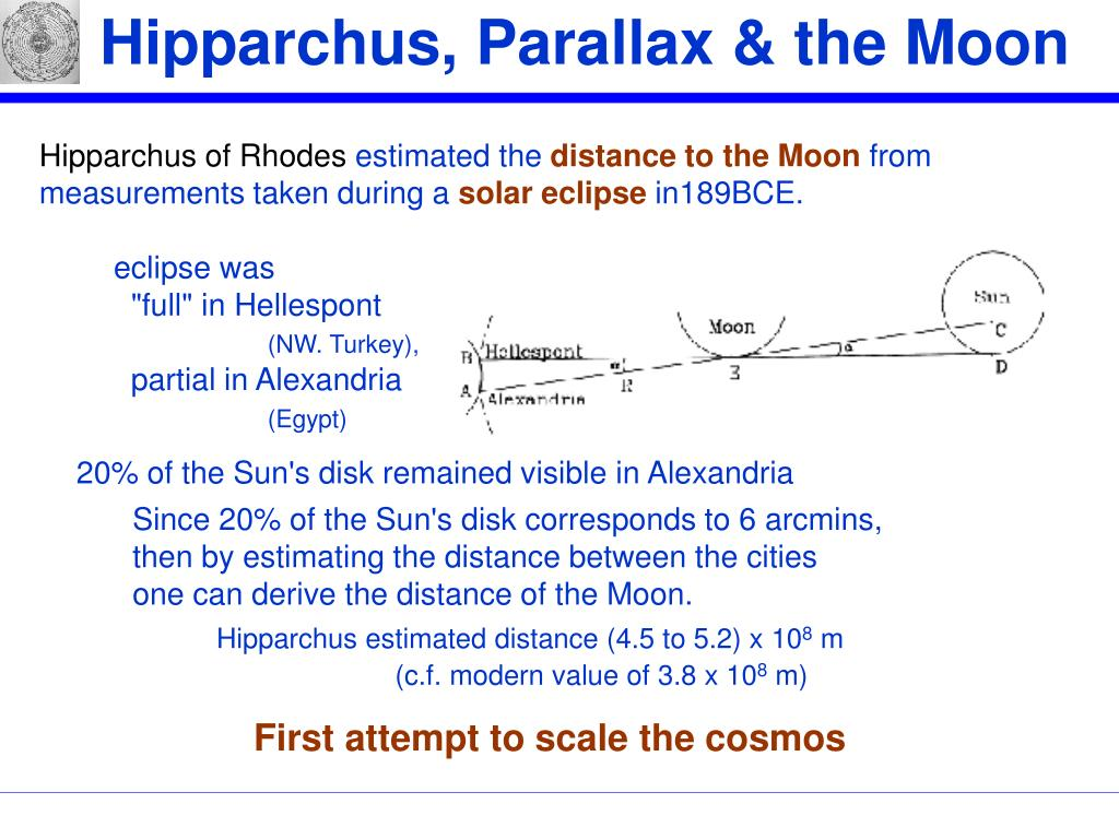 Hipparchus, Parallax & the Moon