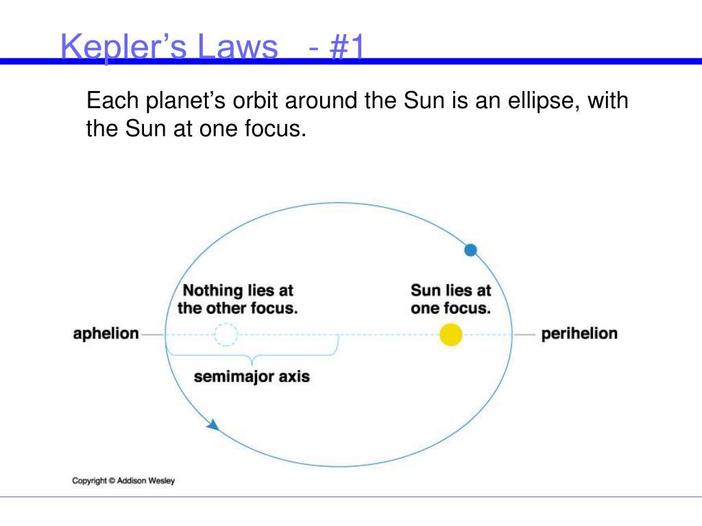 Kepler's Laws   - #1