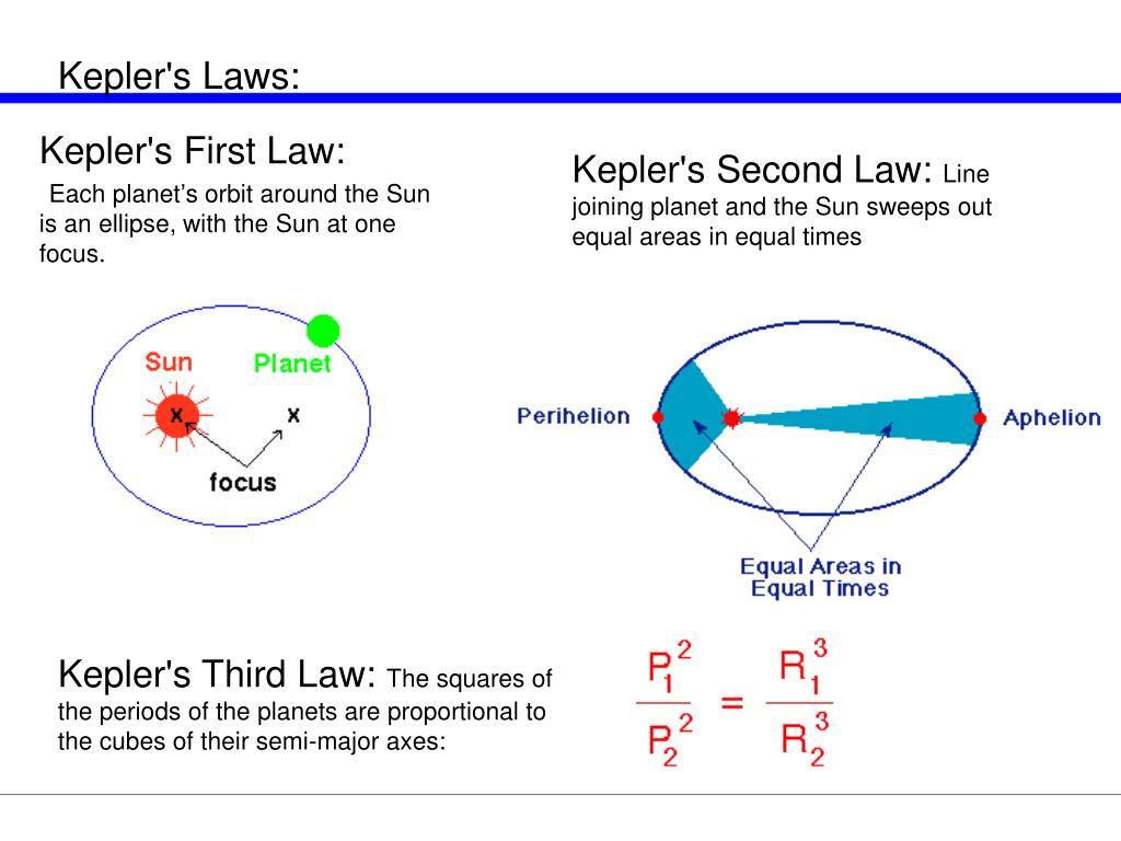 Kepler's Laws:
