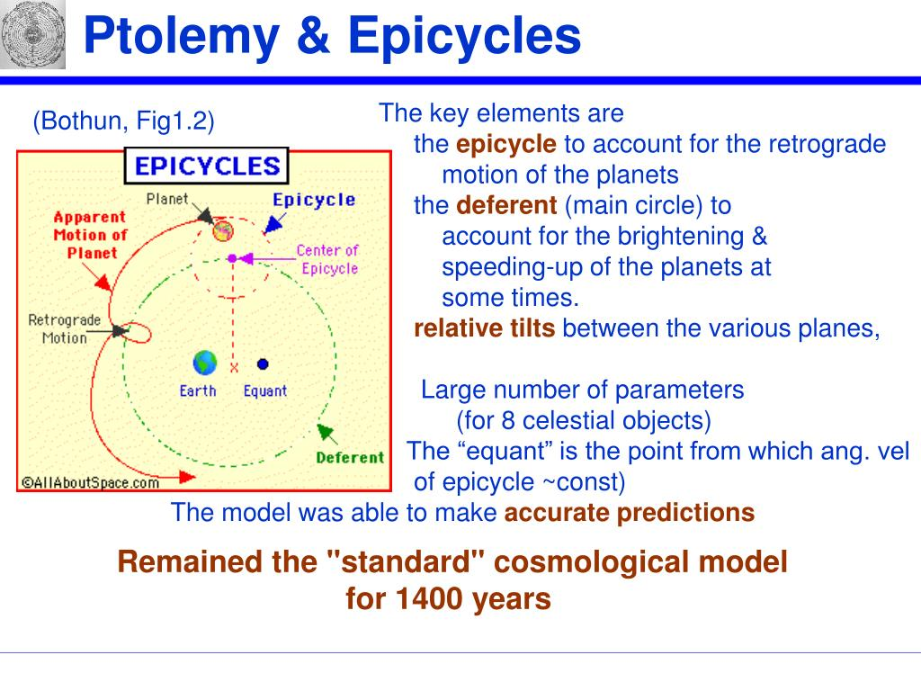 Ptolemy & Epicycles