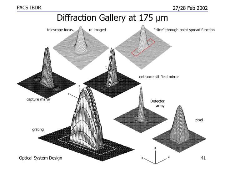 Diffraction Gallery at 175 µ