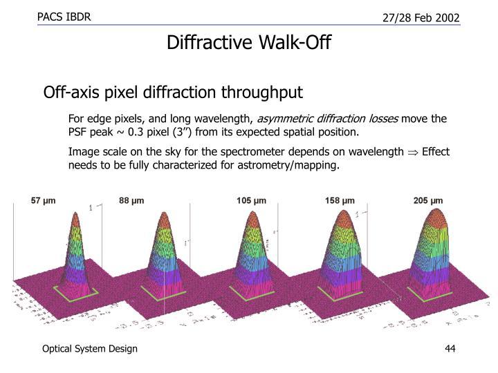 Diffractive Walk-Off