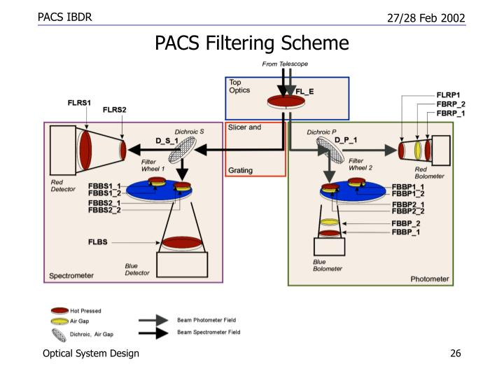 PACS Filtering Scheme