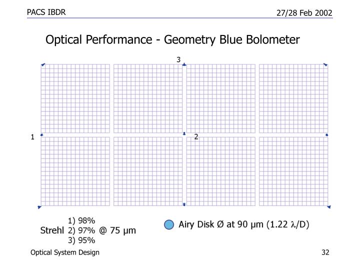 Optical Performance - Geometry Blue Bolometer