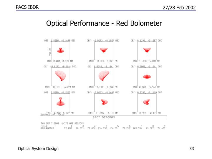 Optical Performance - Red Bolometer