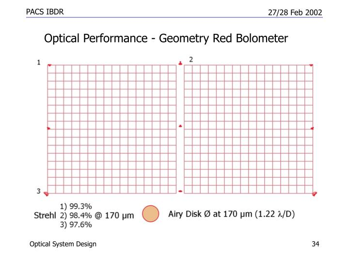 Optical Performance - Geometry Red Bolometer