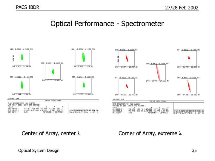 Optical Performance - Spectrometer