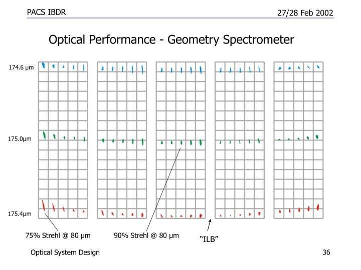 Optical Performance - Geometry Spectrometer