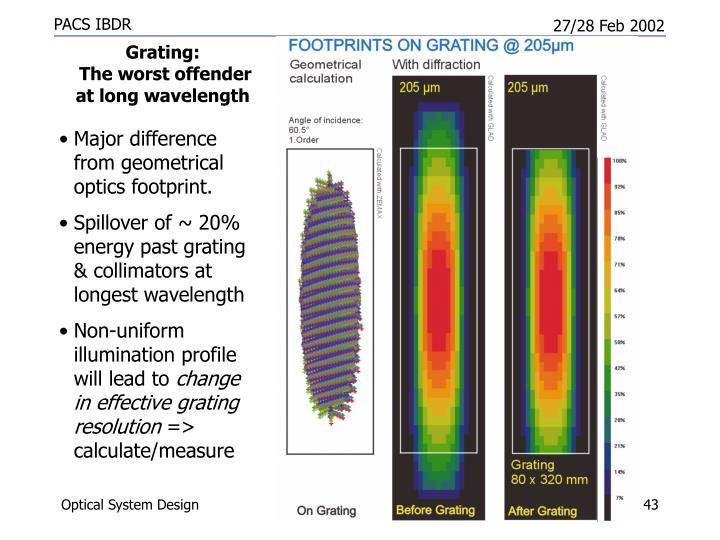 Grating: