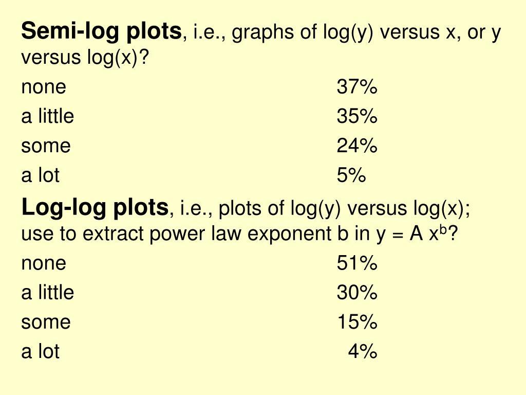 Semi-log plots