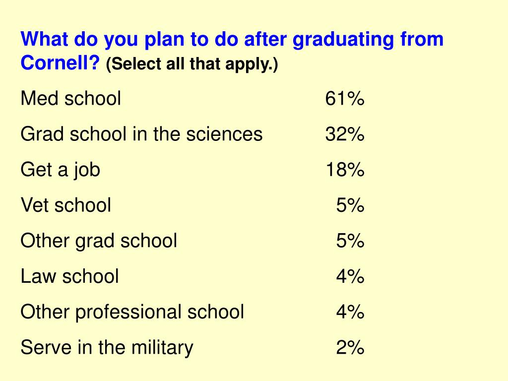 What do you plan to do after graduating from Cornell?
