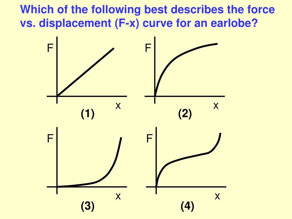 Which of the following best describes the force vs. displacement (F-x) curve for an earlobe?