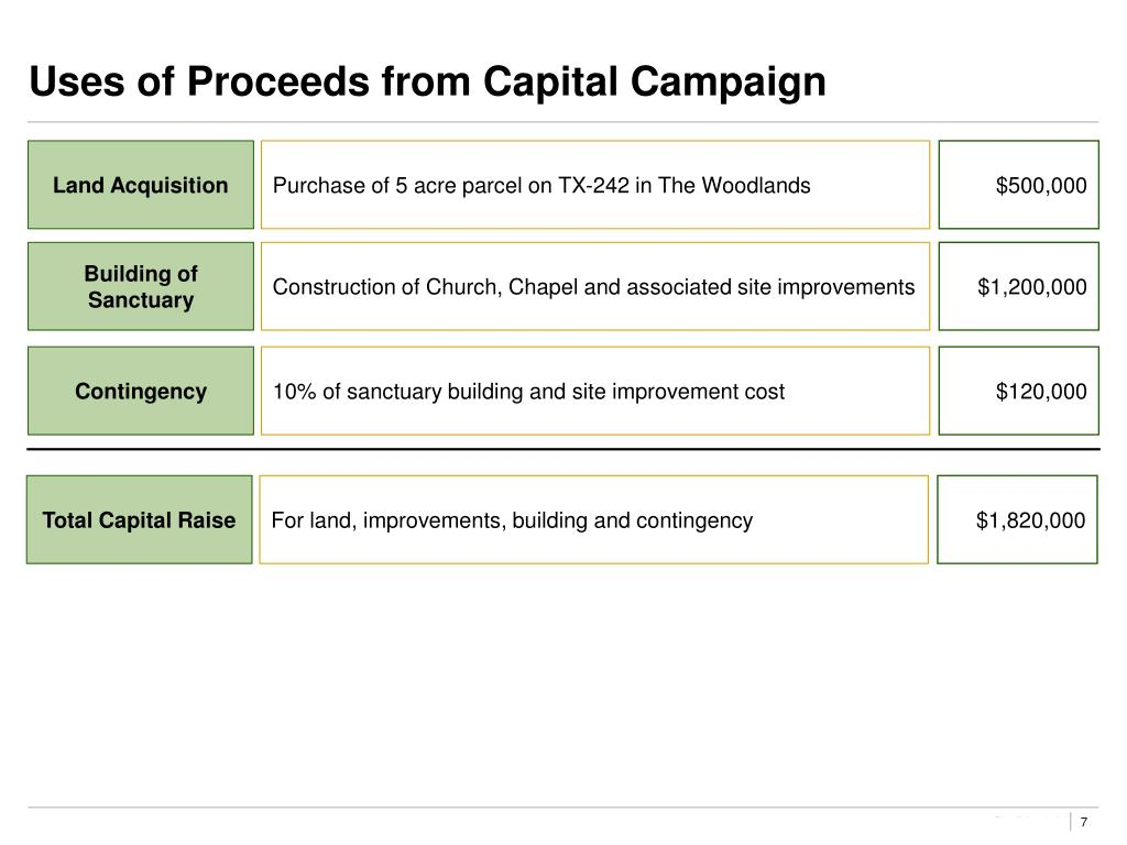 Uses of Proceeds from Capital Campaign