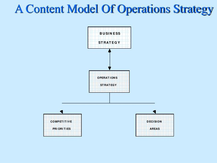 A Content Model Of Operations Strategy