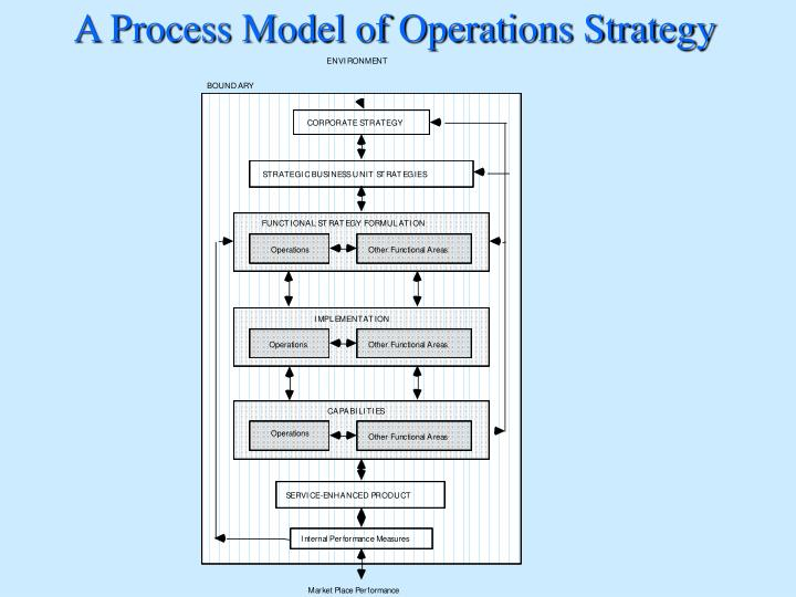 A Process Model of Operations Strategy