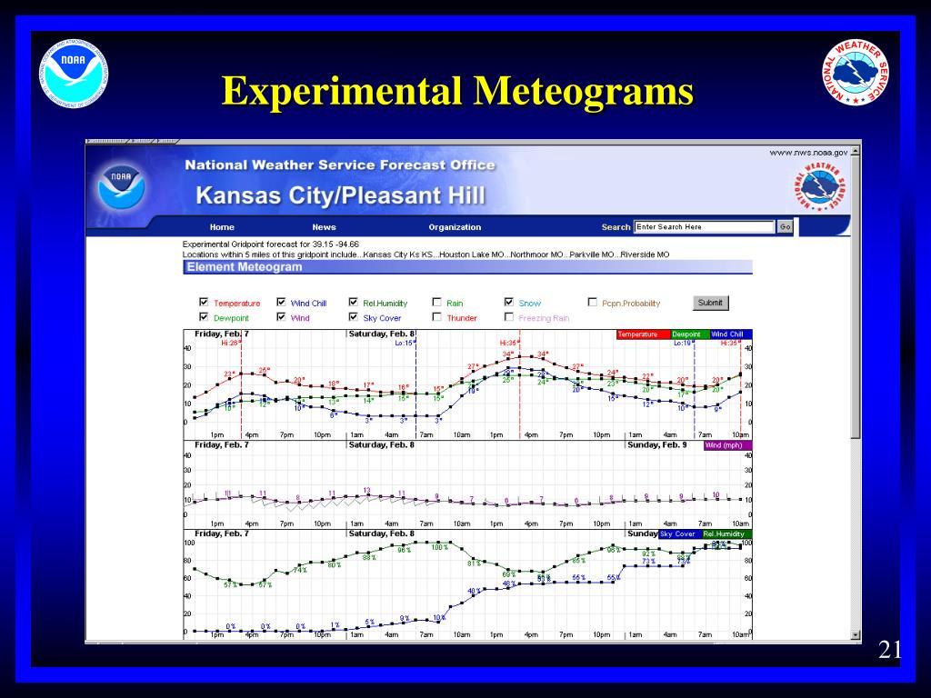 Experimental Meteograms