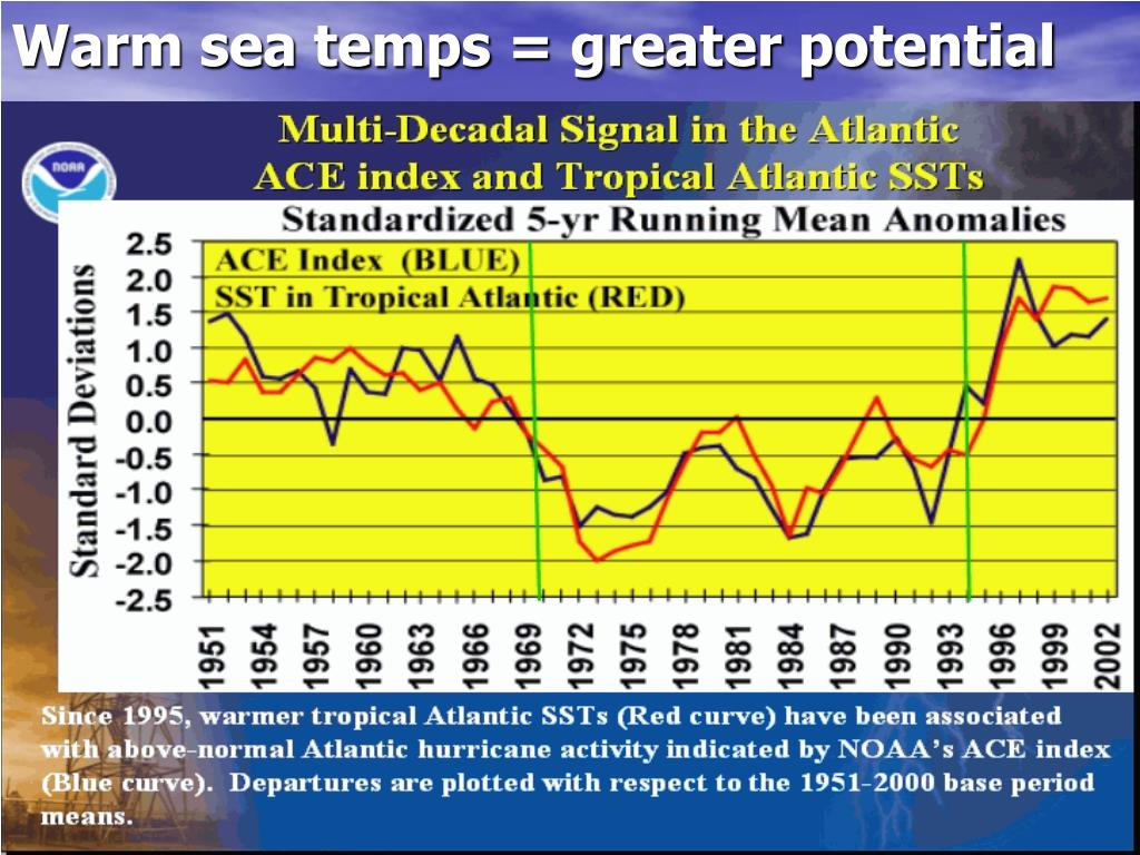 Warm sea temps = greater potential