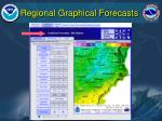 regional graphical forecasts