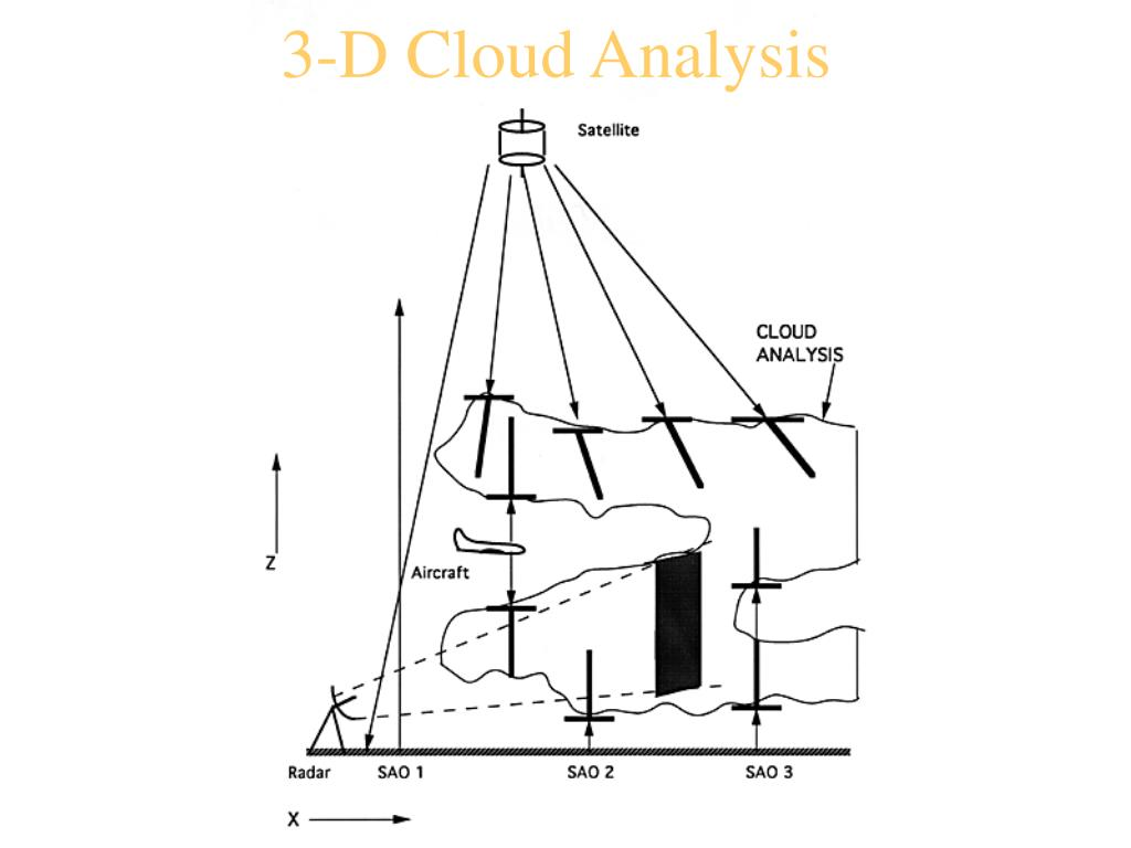 3-D Cloud Analysis